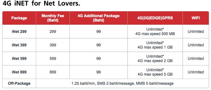 4G iNet タイ TrueMove SIMカード