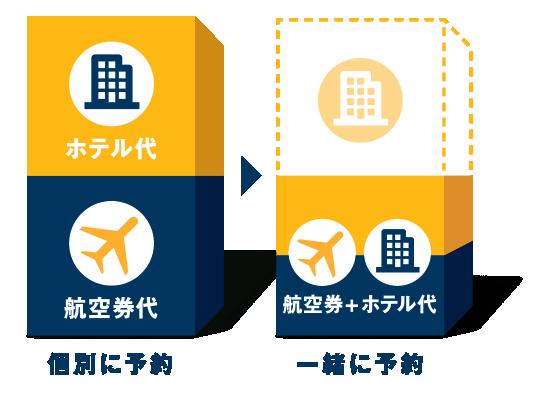 航空券とホテルを同時に予約するとホテル代が最大全額OFF