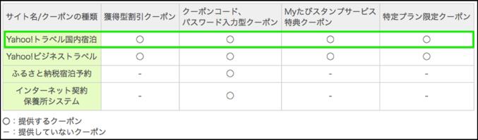 Yahoo!トラベルの割引クーポンの種類