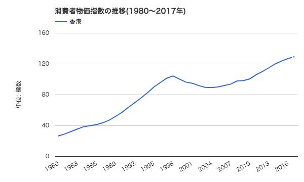 【2018年】香港の物価の推移